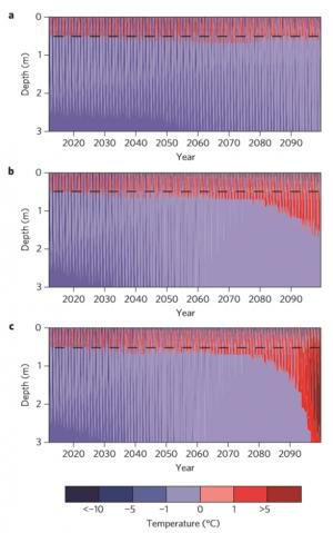 Temperaturudvikling permafrost diskobugten png crop display